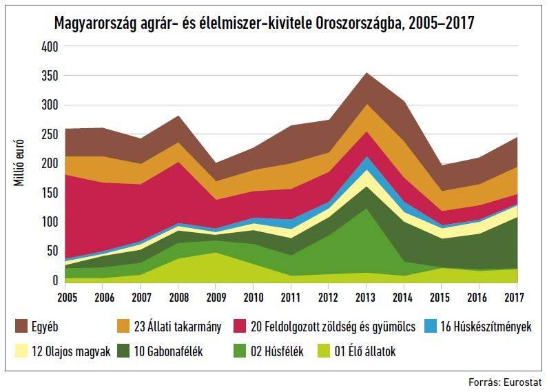 Az Oroszországba irányuló magyar agrárexport. A kép forrása: agronapló.hu